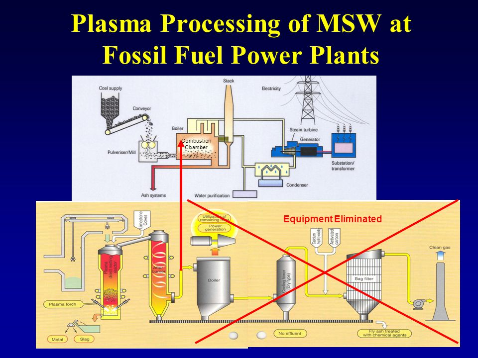 Plasma Processing of MSW at Fossil Fuel Power Plants Equipment Eliminated Combustion Chamber