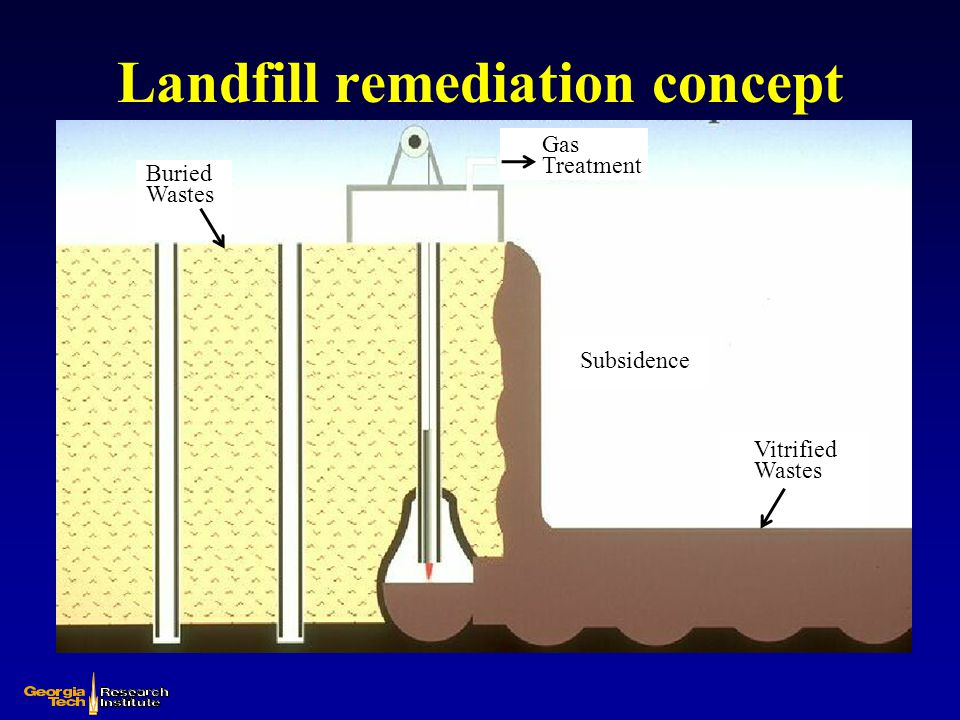 Landfill remediation concept Buried Wastes Gas Treatment Subsidence Vitrified Wastes