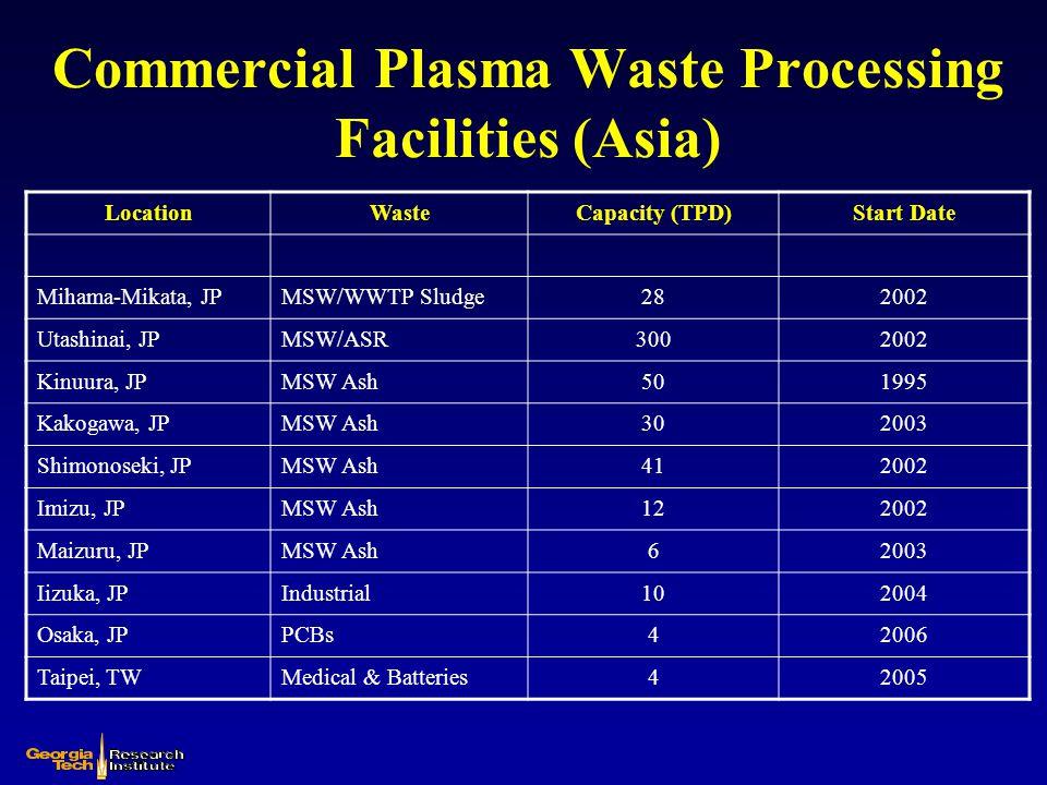 Commercial Plasma Waste Processing Facilities (Asia) LocationWasteCapacity (TPD)Start Date Mihama-Mikata, JPMSW/WWTP Sludge282002 Utashinai, JPMSW/ASR