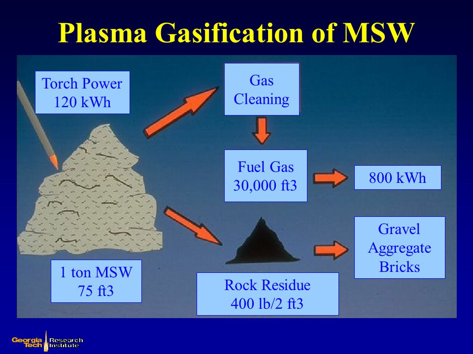 Plasma Gasification of MSW Torch Power 120 kWh 1 ton MSW 75 ft3 Gas Cleaning Fuel Gas 30,000 ft3 Rock Residue 400 lb/2 ft3 800 kWh Gravel Aggregate Br