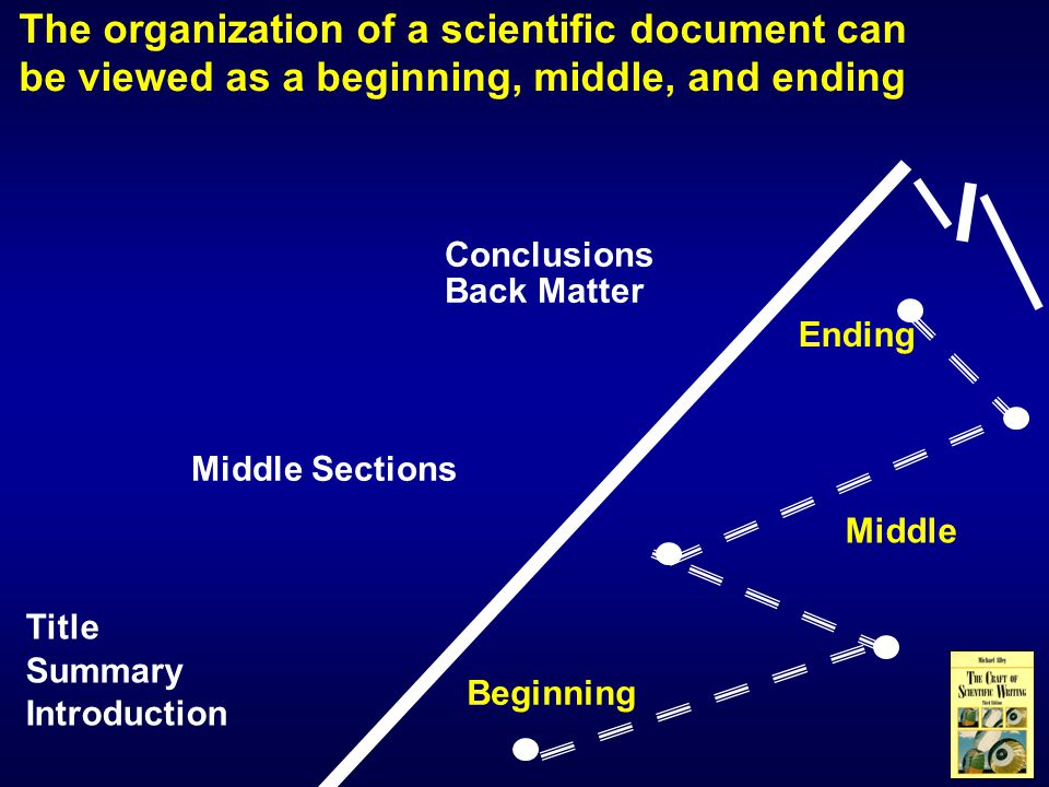 Beginning Ending Middle The organization of a scientific document can be viewed as a beginning, middle, and ending Title Summary Introduction Middle Sections Conclusions Back Matter