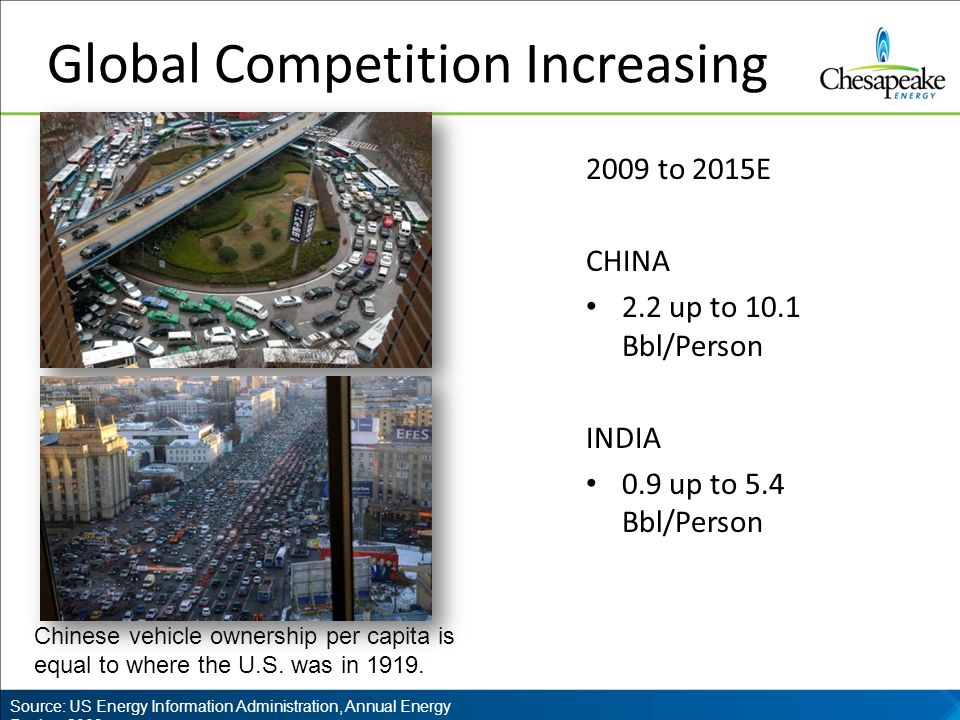 Global Competition Increasing 2009 to 2015E CHINA 2.2 up to 10.1 Bbl/Person INDIA 0.9 up to 5.4 Bbl/Person Source: US Energy Information Administration, Annual Energy Review 2009 Chinese vehicle ownership per capita is equal to where the U.S.