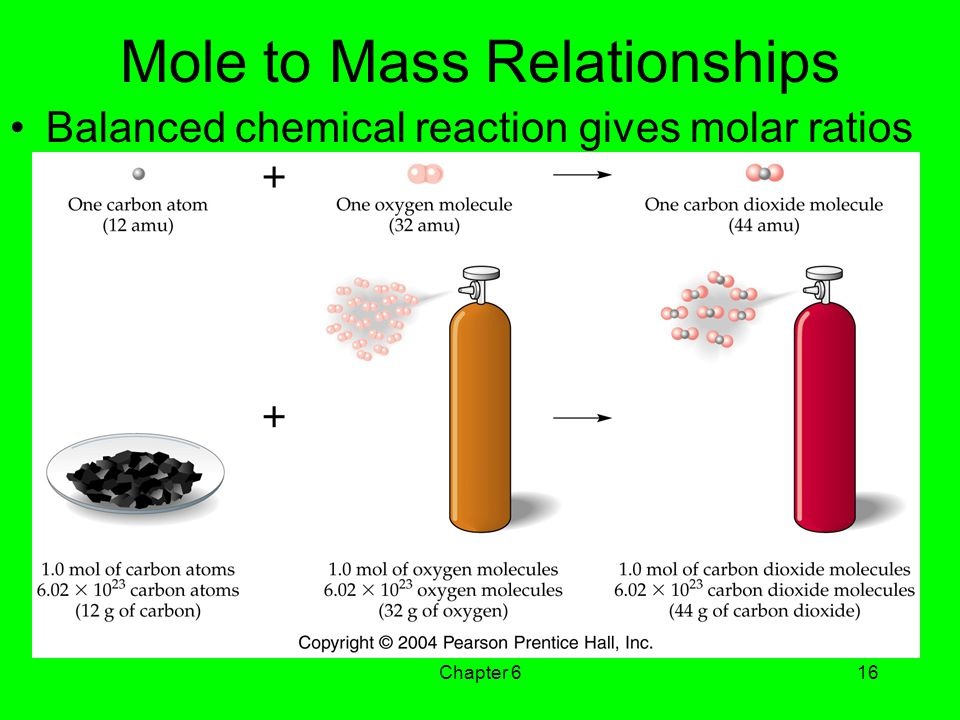 Chapter 616 Mole to Mass Relationships Balanced chemical reaction gives molar ratios