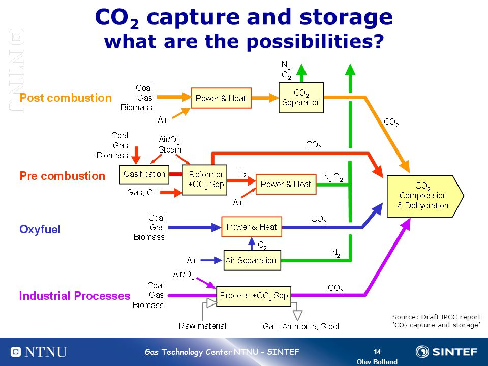 14 Bolland 14 Gas Technology Center NTNU – SINTEF Olav Bolland CO 2 capture and storage what are the possibilities? Source: Draft IPCC report CO 2 cap