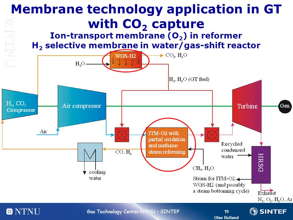 19 Bolland 19 Gas Technology Center NTNU – SINTEF Olav Bolland Membrane technology application in GT with CO 2 capture Ion-transport membrane (O 2 ) i