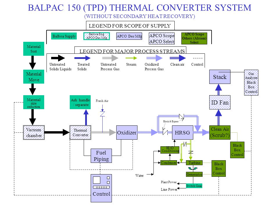 BALPAC 150 (TPD) THERMAL CONVERTER SYSTEM (WITHOUT SECONDARY HEAT RECOVERY) Material Move Material size reduction Vacuum chamber Material Sort Thermal Converter OxidizerHRSG ID Fan Fuel Piping Ash handle / separate Control o o o o o Turbine Clean Air (Scrub ) Generator Switch Gear Condenser H 2 O Conditioning Black Box Control Stack Gas Analyzer Black Box Control Fresh Air Block & Bypass Water Black Box Control Plant Power Line Power LEGEND FOR SCOPE OF SUPPLY Balboa Supply Balboa Eng APCO Des/Mfg APCO Scope APCO Select APCO Scope Others (Alstom) Select LEGEND FOR MAJOR PROCESS STREAMS Untreated Solids/Liquids SteamTreated Solids Untreated Process Gas Oxidized Process Gas Clean airControl