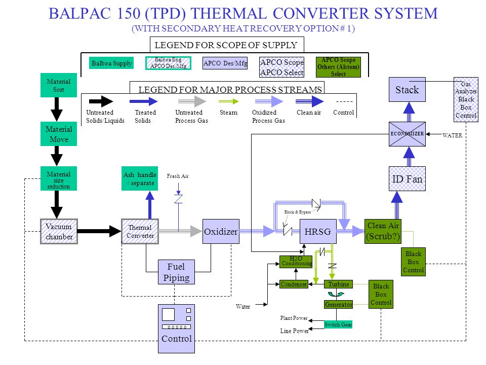 BALPAC 150 (TPD) THERMAL CONVERTER SYSTEM (WITH SECONDARY HEAT RECOVERY OPTION # 2) Material Move Material size reduction Vacuum chamber Material Sort Thermal Converter OxidizerHRSG ID Fan Fuel Piping Ash handle / separate Control o o o o o Turbine Clean Air (Scrub?) Generator Switch Gear Condenser H 2 O Conditioning Black Box Control Stack Gas Analyzer Black Box Control Block & Bypass Water Black Box Control Plant Power Line Power LEGEND FOR SCOPE OF SUPPLY Balboa Supply Balboa Eng APCO Des/Mfg APCO Scope APCO Select APCO Scope Others (Alstom) Select LEGEND FOR MAJOR PROCESS STREAMS Untreated Solids/Liquids SteamTreated Solids Untreated Process Gas Oxidized Process Gas Clean airControl HEAT EXCHANGER AIR