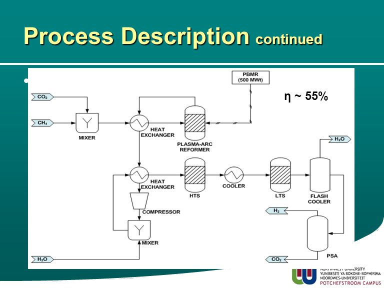 12 Process Description continued Plasma-arc Hydrogen Gas Production –Process Three Electrical Energy η ~ 55%