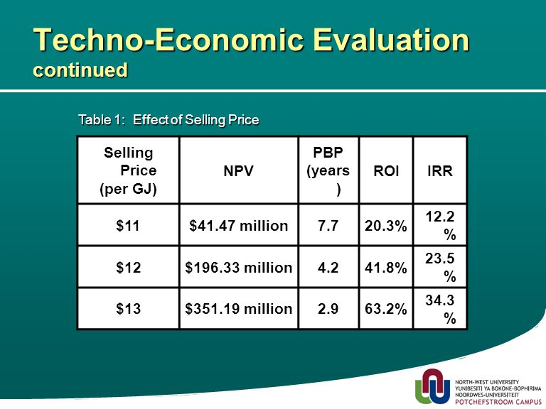 17 Techno-Economic Evaluation continued Selling Price (per GJ) NPV PBP (years ) ROIIRR $11$41.47 million7.720.3% 12.2 % $12$196.33 million4.241.8% 23.5 % $13$351.19 million2.963.2% 34.3 % Table 1:Effect of Selling Price