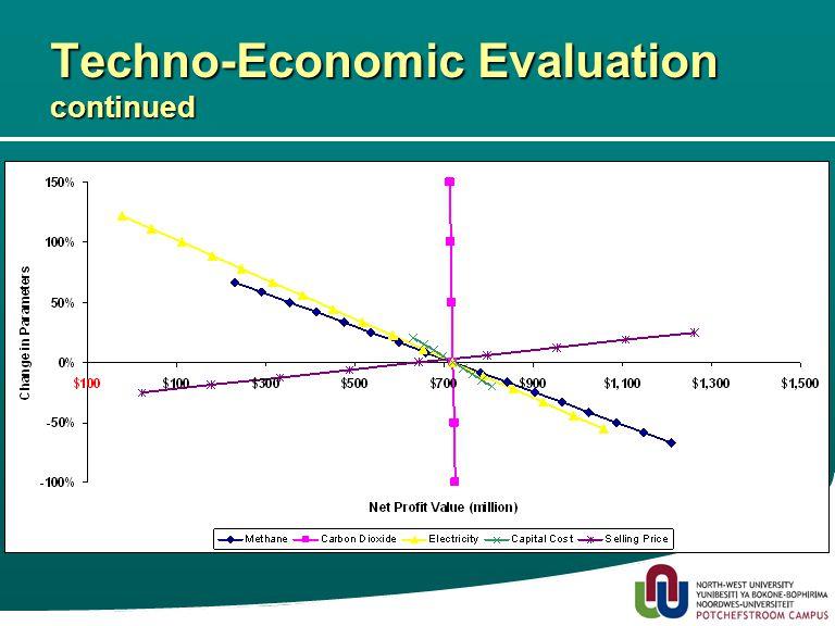 19 Techno-Economic Evaluation continued
