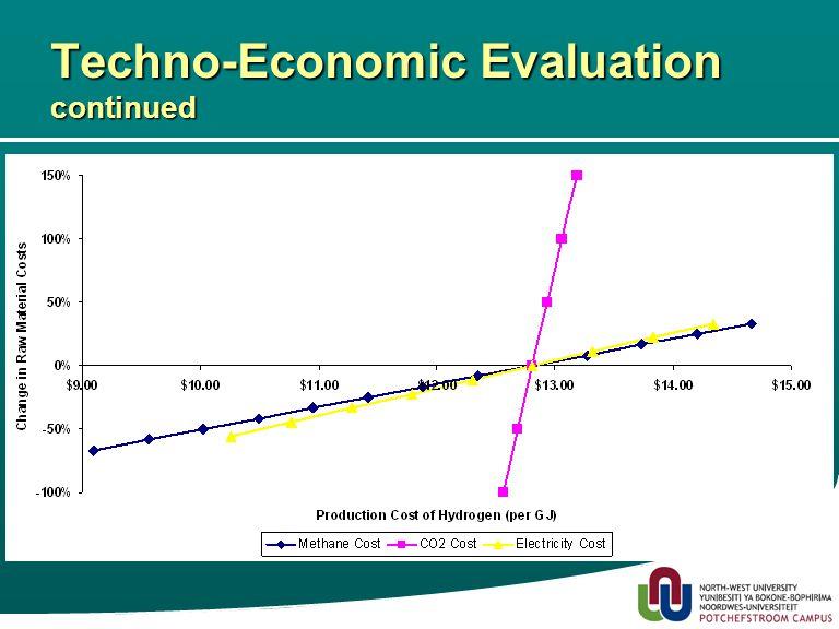21 Techno-Economic Evaluation continued –Process Three Capital Investment $244 742 652 Production Cost $12.81 per GJ ($1.60 per kg)