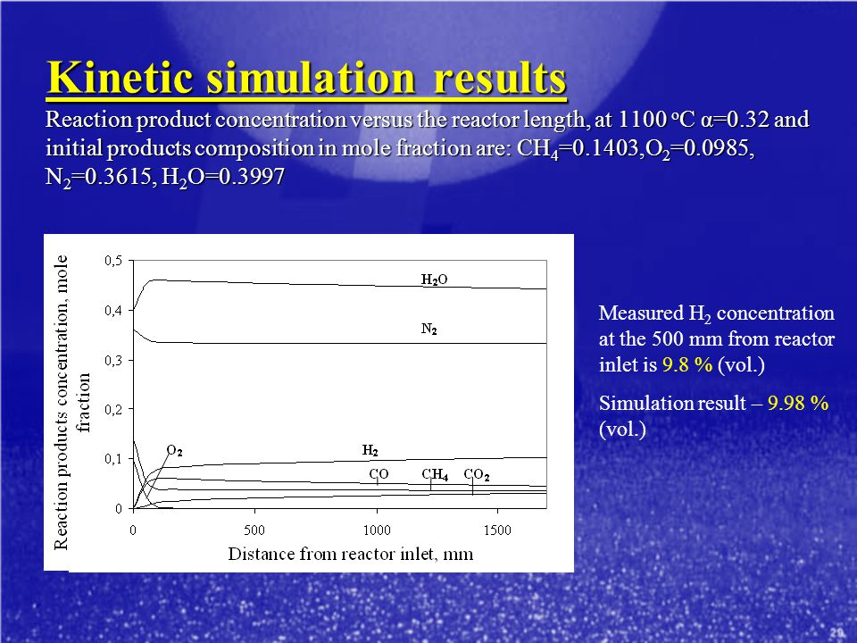 Kinetic simulation results Reaction product concentration versus the reactor length, at 1100 o C α=0.32 and initial products composition in mole fraction are: CH 4 =0.1403,O 2 =0.0985, N 2 =0.3615, H 2 O=0.3997 Measured H 2 concentration at the 500 mm from reactor inlet is 9.8 % (vol.) Simulation result – 9.98 % (vol.)