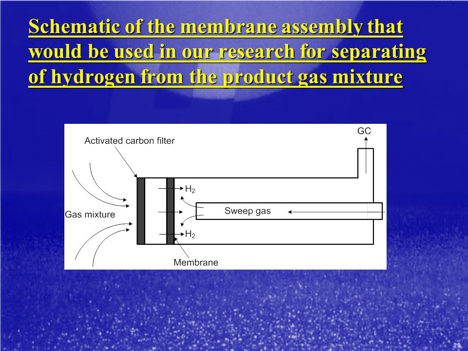 Schematic of the membrane assembly that would be used in our research for separating of hydrogen from the product gas mixture