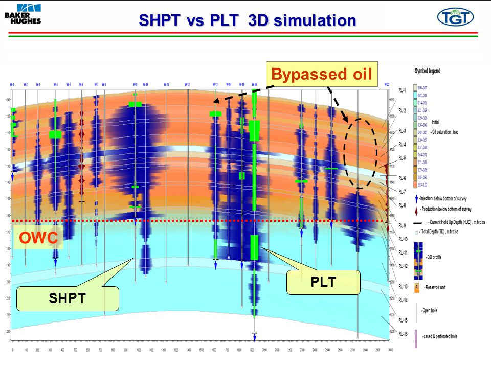 PLT SHPT OWC Bypassed oil SHPT vs PLT 3D simulation