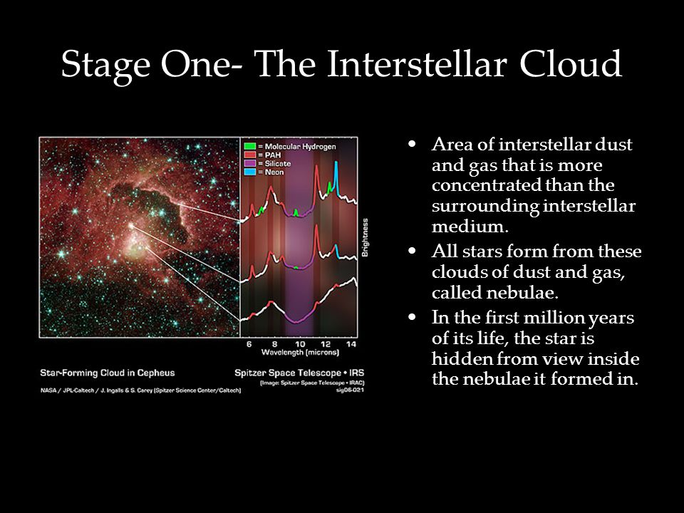 Stage One- The Interstellar Cloud Area of interstellar dust and gas that is more concentrated than the surrounding interstellar medium.