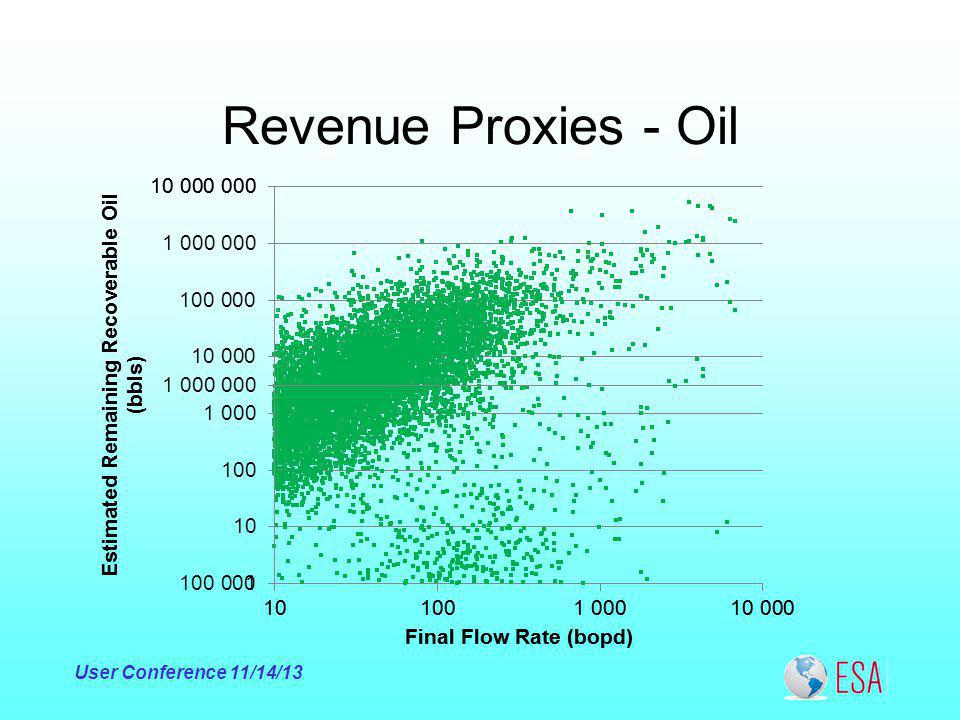 Revenue Proxies - Oil User Conference 11/14/13