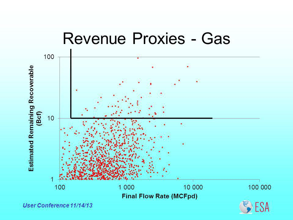 Revenue Proxies - Gas User Conference 11/14/13