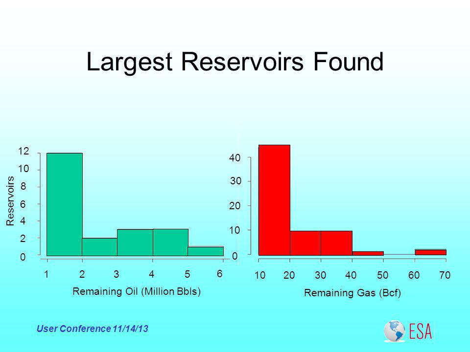 Largest Reservoirs Found User Conference 11/14/ Remaining Oil (Million Bbls) Reservoirs Remaining Gas (Bcf)