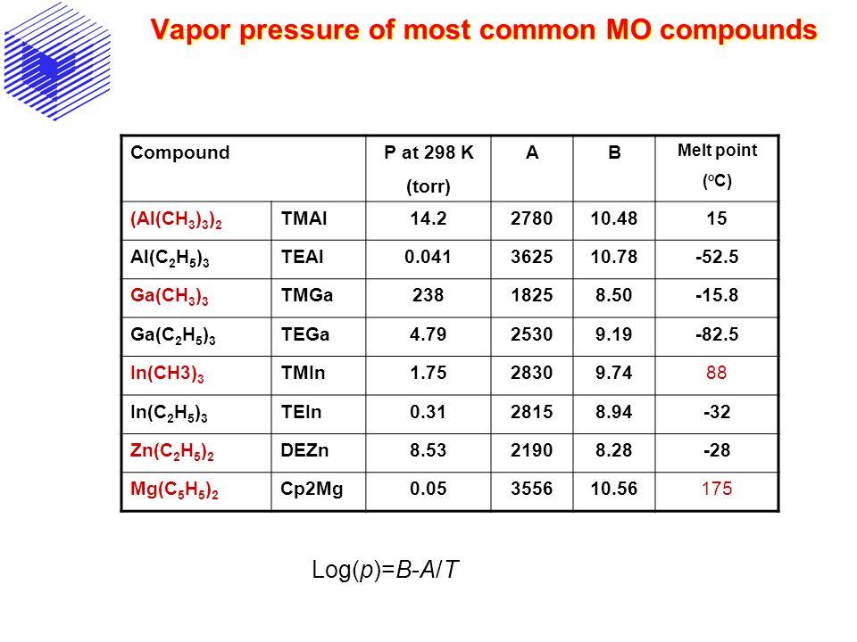 Vapor pressure of most common MO compounds CompoundP at 298 K (torr) AB Melt point ( o C) (Al(CH 3 ) 3 ) 2 TMAl14.2278010.4815 Al(C 2 H 5 ) 3 TEAl0.04