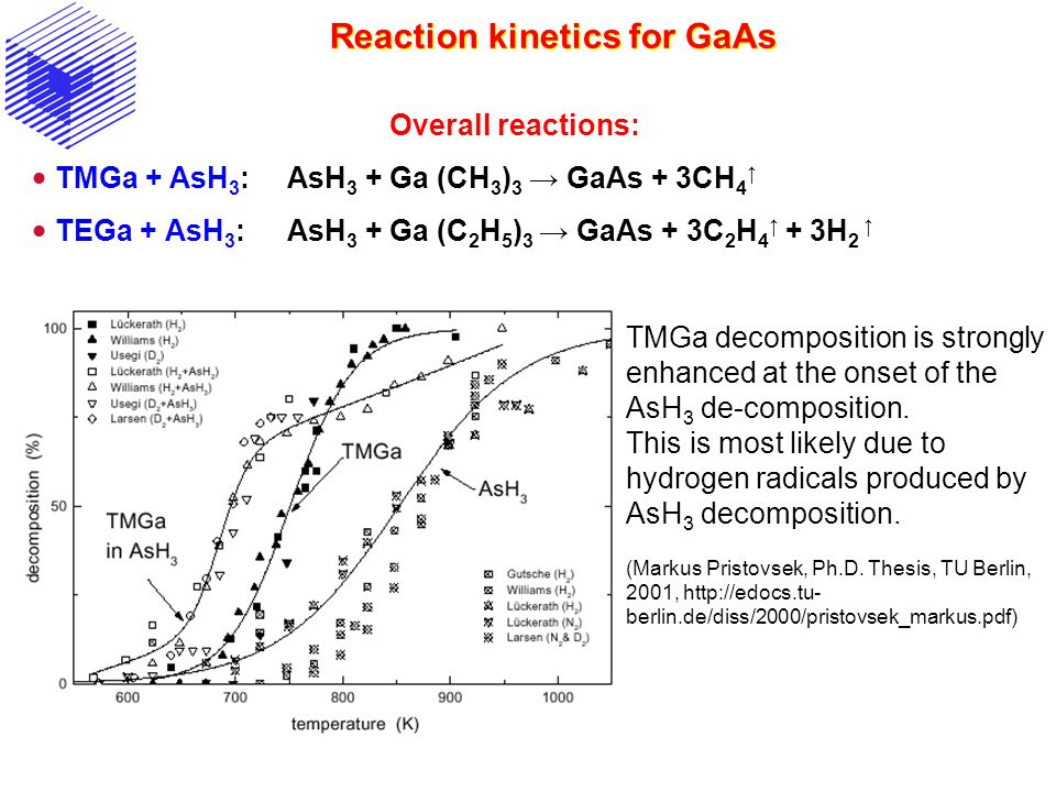 Reaction kinetics for GaAs Overall reactions: TMGa + AsH 3 :AsH 3 + Ga (CH 3 ) 3 GaAs + 3CH 4 TEGa + AsH 3 :AsH 3 + Ga (C 2 H 5 ) 3 GaAs + 3C 2 H 4 + 3H 2 TMGa decomposition is strongly enhanced at the onset of the AsH 3 de-composition.