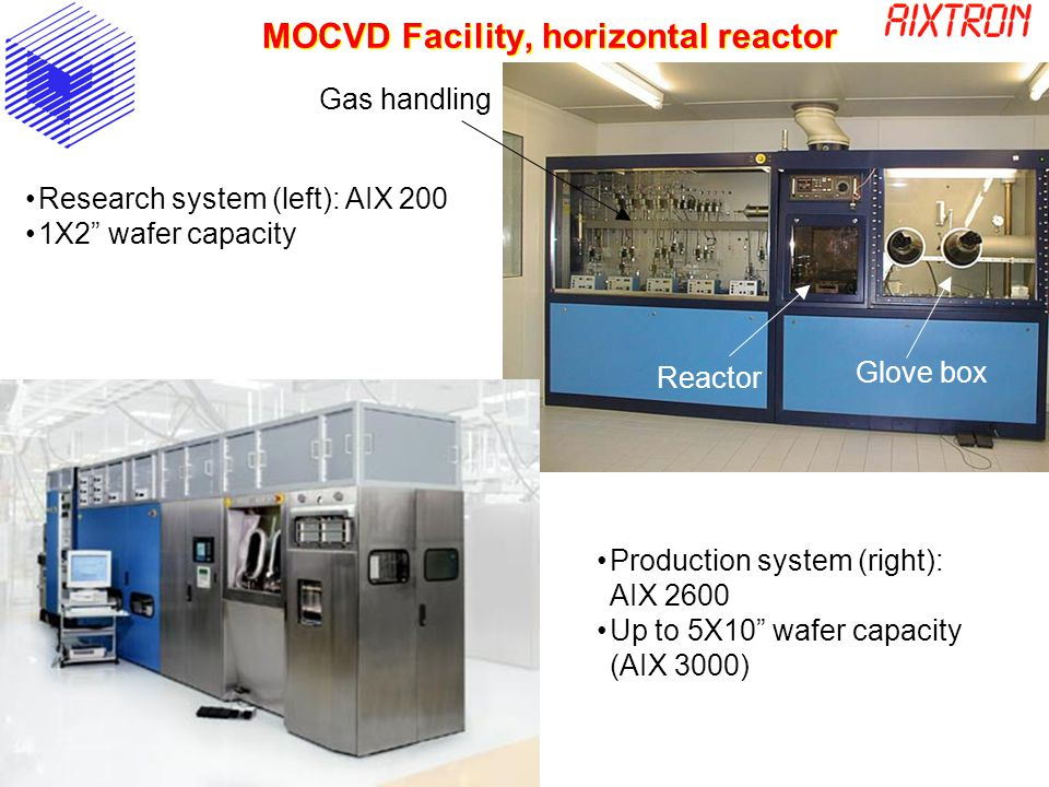 MOCVD Facility, horizontal reactor Research system (left): AIX 200 1X2 wafer capacity Production system (right): AIX 2600 Up to 5X10 wafer capacity (AIX 3000) Gas handling Reactor Glove box