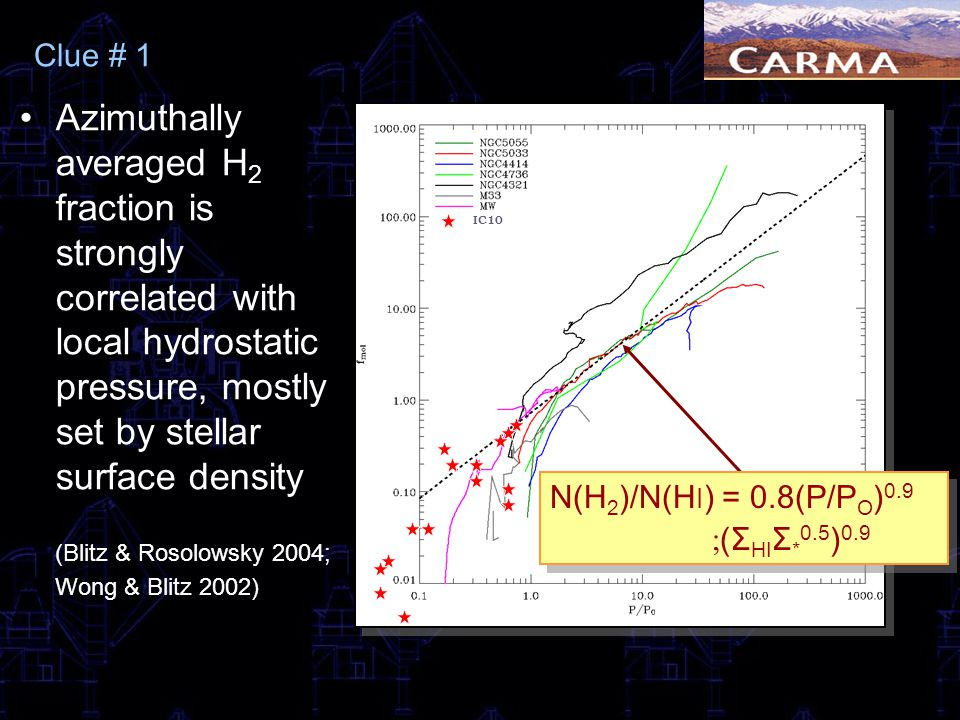 Clue # 1 Azimuthally averaged H 2 fraction is strongly correlated with local hydrostatic pressure, mostly set by stellar surface density (Blitz & Roso