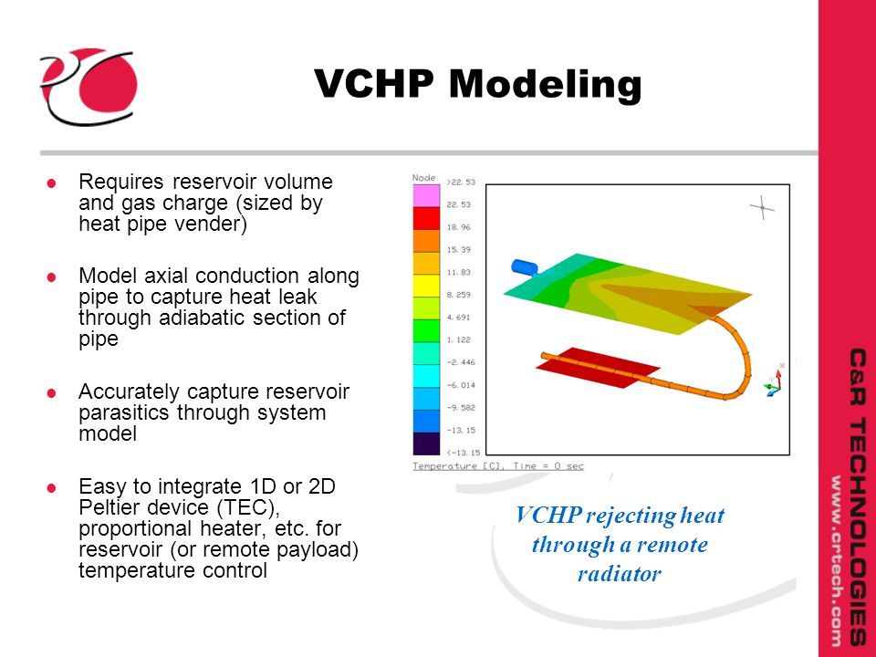 VCHP Modeling l Requires reservoir volume and gas charge (sized by heat pipe vender) l Model axial conduction along pipe to capture heat leak through adiabatic section of pipe l Accurately capture reservoir parasitics through system model l Easy to integrate 1D or 2D Peltier device (TEC), proportional heater, etc.