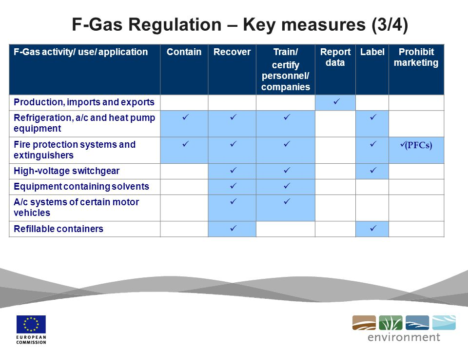 F-Gas activity/ use/ applicationContainRecoverTrain/ certify personnel/ companies Report data LabelProhibit marketing Production, imports and exports Refrigeration, a/c and heat pump equipment Fire protection systems and extinguishers (PFCs) High-voltage switchgear Equipment containing solvents A/c systems of certain motor vehicles Refillable containers F-Gas Regulation – Key measures (3/4)