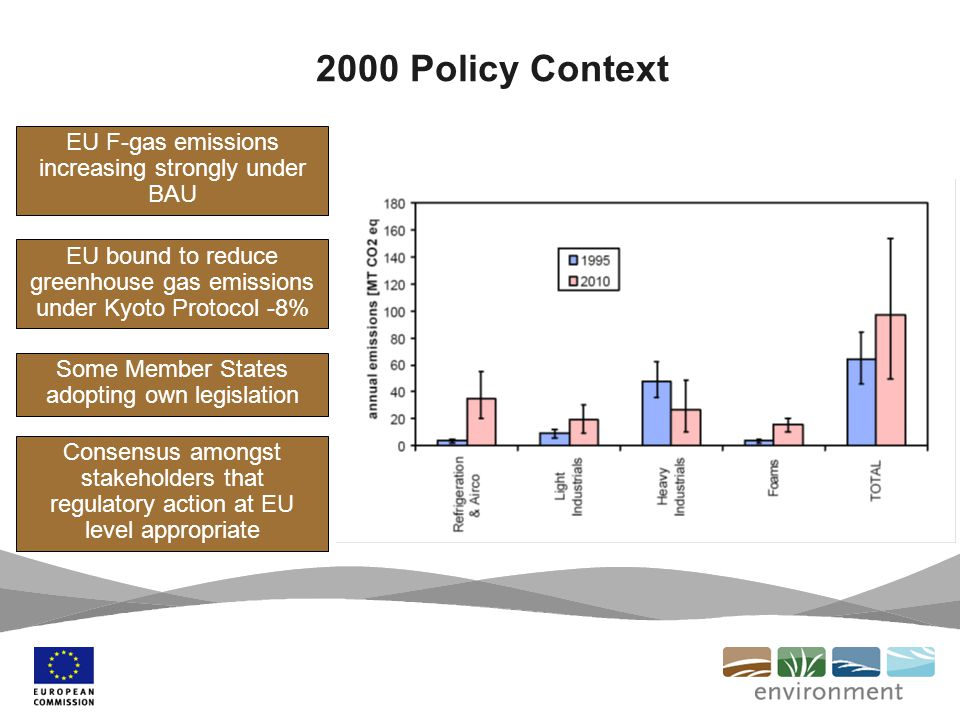 2000 Policy Context EU F-gas emissions increasing strongly under BAU EU bound to reduce greenhouse gas emissions under Kyoto Protocol -8% Some Member States adopting own legislation Consensus amongst stakeholders that regulatory action at EU level appropriate