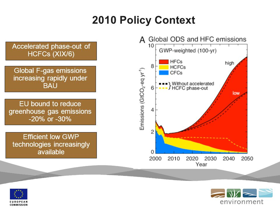 2010 Policy Context Global F-gas emissions increasing rapidly under BAU EU bound to reduce greenhouse gas emissions -20% or -30% Efficient low GWP technologies increasingly available Accelerated phase-out of HCFCs (XIX/6)