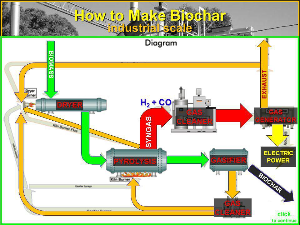 ABRI, Ontario, Canada industrial scale How to Make Biochar Pronatura Plus, South Africa continuous feed charcoal Continuous pyrolysis of farm residues into green char performs like charcoal from wood, at half the cost.