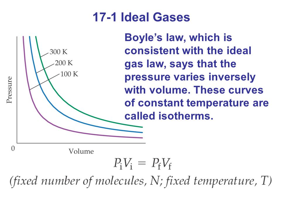 17-1 Ideal Gases Boyles law, which is consistent with the ideal gas law, says that the pressure varies inversely with volume. These curves of constant