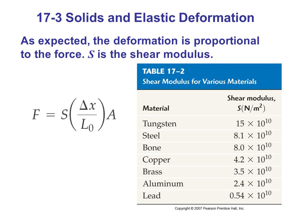 17-3 Solids and Elastic Deformation As expected, the deformation is proportional to the force. S is the shear modulus.