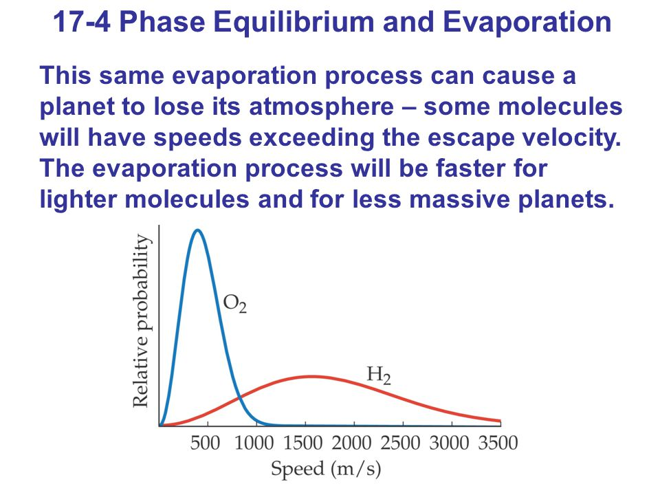 17-4 Phase Equilibrium and Evaporation This same evaporation process can cause a planet to lose its atmosphere – some molecules will have speeds excee