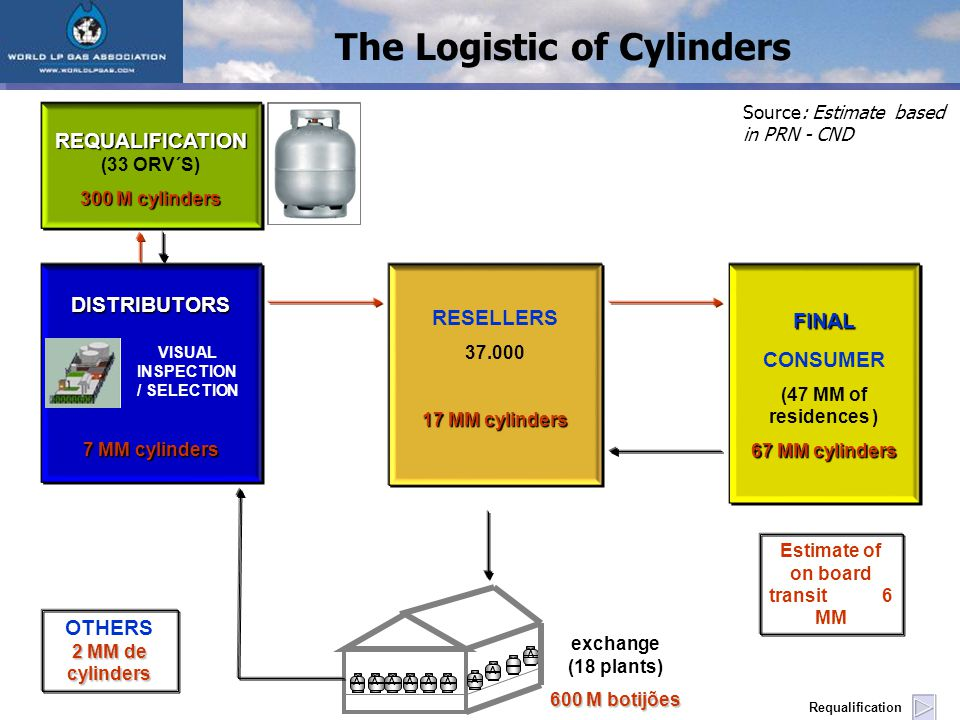 FINAL CONSUMER (47 MM of residences ) 67 MM cylinders RESELLERS 37.000 17 MM cylinders DISTRIBUTORS 7 MM cylinders A AA A A AAAA exchange (18 plants) 600 M botijões REQUALIFICATION REQUALIFICATION (33 ORV´S) 300 M cylinders VISUAL INSPECTION / SELECTION Requalification Source: Estimate based in PRN - CND Estimate of on board transit 6 MM 2 MM de cylinders OTHERS 2 MM de cylinders The Logistic of Cylinders