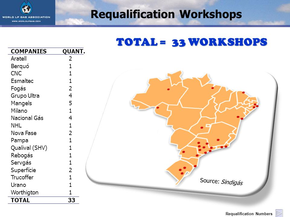 TOTAL = 33 WORKSHOPS Source: Sindigás Requalification Workshops COMPANIES QUANT.