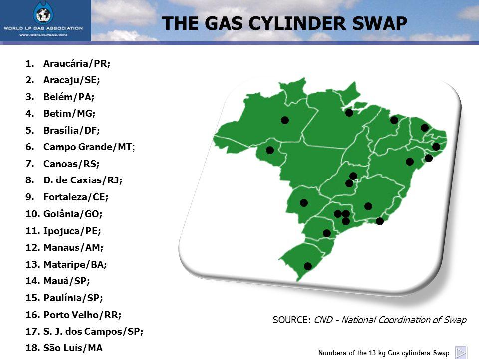 SOURCE: CND - National Coordination of Swap 1.Araucária/PR; 2.Aracaju/SE; 3.Belém/PA; 4.Betim/MG; 5.Brasília/DF; 6.Campo Grande/MT ; 7.Canoas/RS; 8.D.