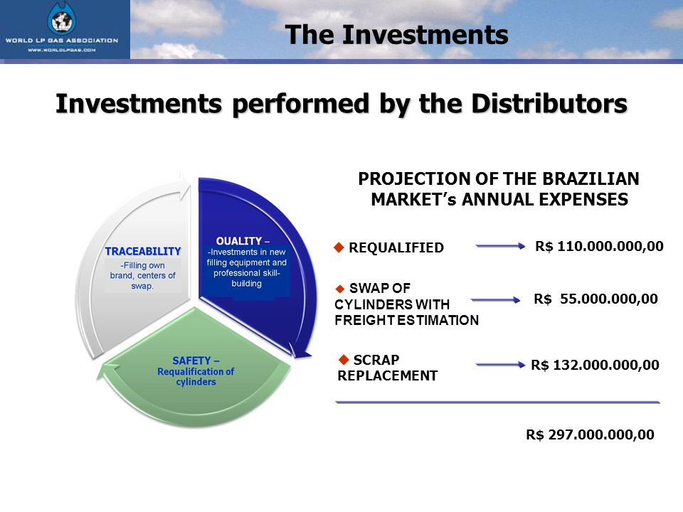 REQUALIFIED SWAP OF CYLINDERS WITH FREIGHT ESTIMATION SCRAP REPLACEMENT R$ ,00 R$ ,00 R$ ,00 Investments performed by the Distributors The Investments R$ ,00 PROJECTION OF THE BRAZILIAN MARKETs ANNUAL EXPENSES