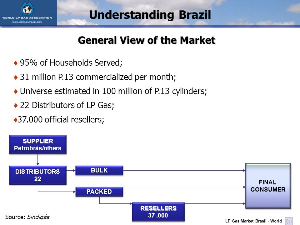 LP Gas Market Brasil - World Understanding Brazil General View of the Market 95% of Households Served; 31 million P.13 commercialized per month; Universe estimated in 100 million of P.13 cylinders; 22 Distributors of LP Gas; official resellers; SUPPLIER Petrobrás/othersSUPPLIER DISTRIBUTORS 22DISTRIBUTORS BULKBULK PACKEDPACKED RESELLERS RESELLERS FINAL CONSUMER FINAL CONSUMER Source: Sindigás