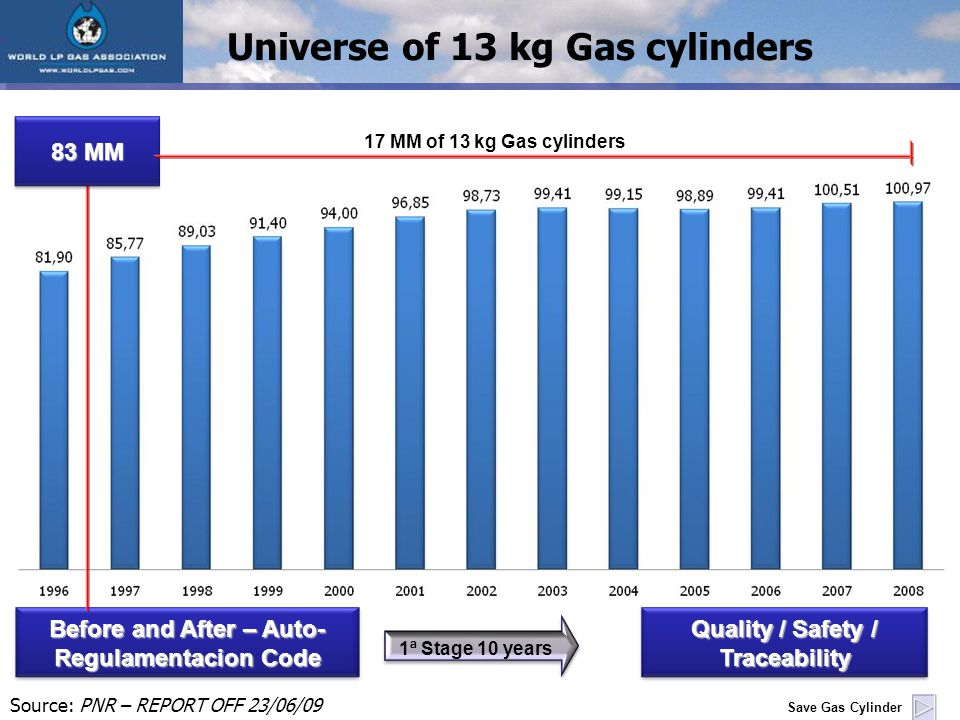 Before and After – Auto- Regulamentacion Code Universe of 13 kg Gas cylinders Source: PNR – REPORT OFF 23/06/09 Quality / Safety / Traceability 83 MM 1ª Stage 10 years Save Gas Cylinder 17 MM of 13 kg Gas cylinders