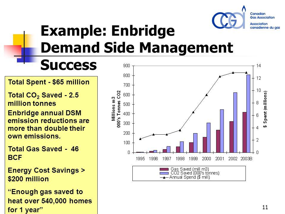 11 Example: Enbridge Demand Side Management Success Total Spent - $65 million Total CO 2 Saved - 2.5 million tonnes Enbridge annual DSM emission reductions are more than double their own emissions.