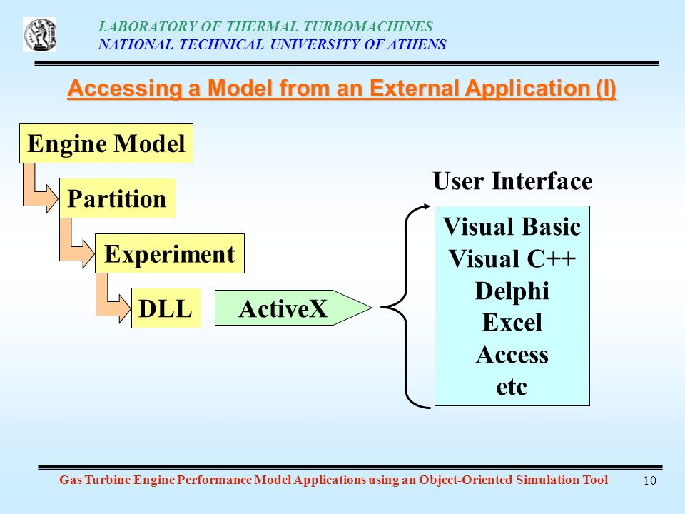 LABORATORY OF THERMAL TURBOMACHINES NATIONAL TECHNICAL UNIVERSITY OF ATHENS Gas Turbine Engine Performance Model Applications using an Object-Oriented Simulation Tool 10 Accessing a Model from an External Application (I) Engine Model Partition Experiment DLL ActiveX Visual Basic Visual C++ Delphi Excel Access etc User Interface