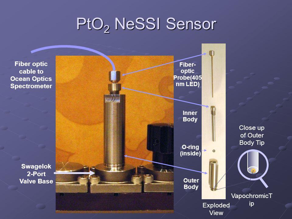 PtO 2 NeSSI Sensor Fiber optic cable to Ocean Optics Spectrometer Swagelok 2-Port Valve Base Fiber- optic Probe(405 nm LED) Inner Body O-ring (inside) Outer Body Exploded View Close up of Outer Body Tip VapochromicT ip