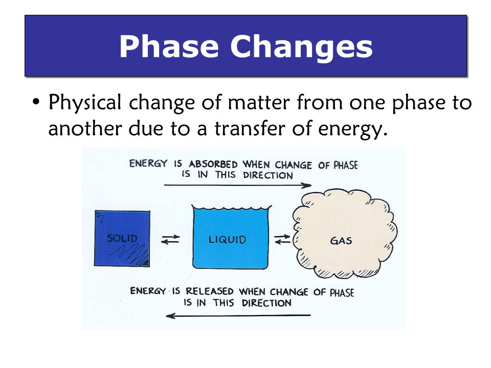 Physical change of matter from one phase to another due to a transfer of energy. Phase Changes