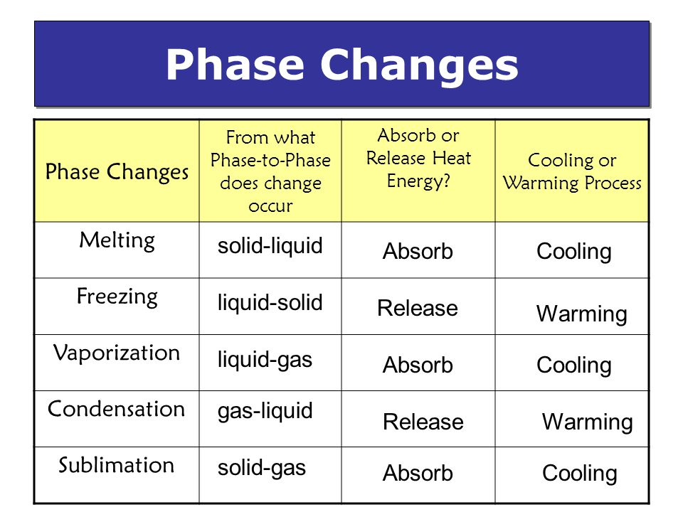 Phase Changes From what Phase-to-Phase does change occur Absorb or Release Heat Energy.
