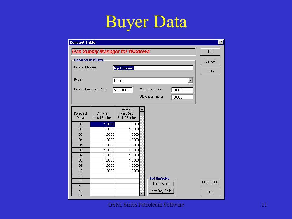 GSM, Sirius Petroleum Software11 Buyer Data