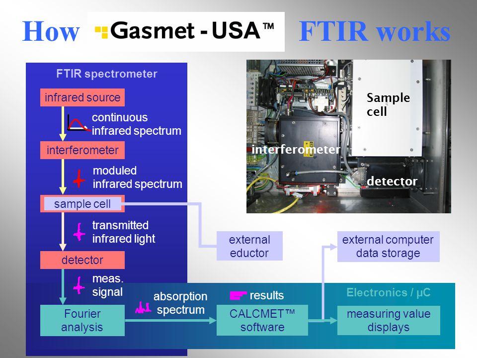 How FTIR works FTIR spectrometer Electronics / µC external computer data storage results moduled infrared spectrum meas.