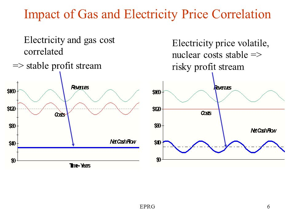 EPRG6 Impact of Gas and Electricity Price Correlation Electricity and gas cost correlated => stable profit stream Electricity price volatile, nuclear costs stable => risky profit stream