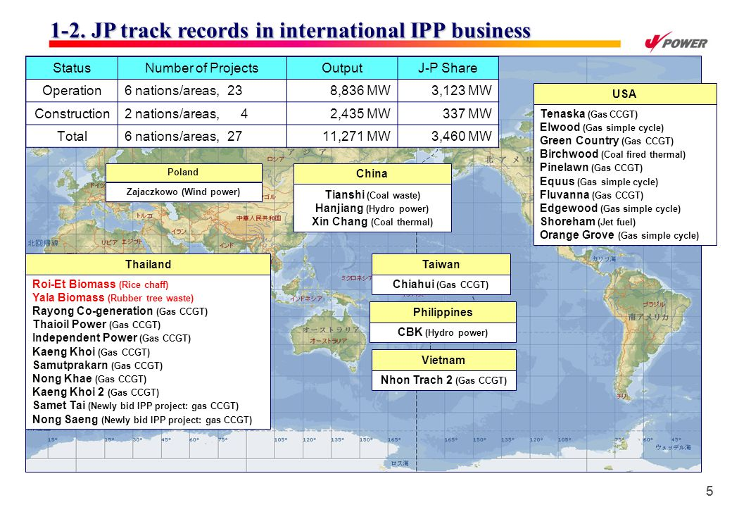 55 1-2. JP track records in international IPP business 1-2.