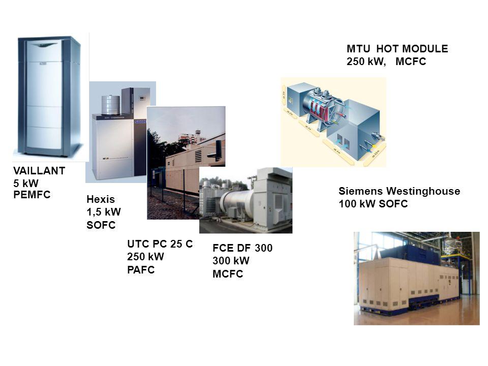 VAILLANT 5 kW PEMFC Hexis 1,5 kW SOFC UTC PC 25 C 250 kW PAFC FCE DF 300 300 kW MCFC MTU HOT MODULE 250 kW, MCFC Siemens Westinghouse 100 kW SOFC